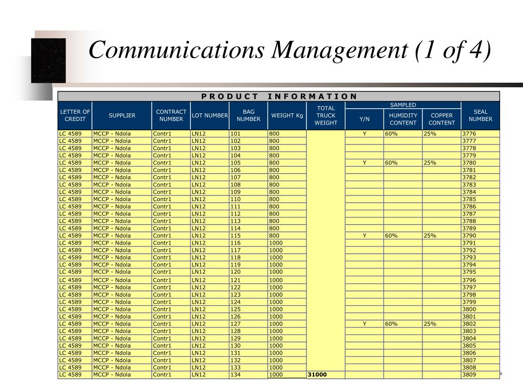 Communications Management (1 of 4)