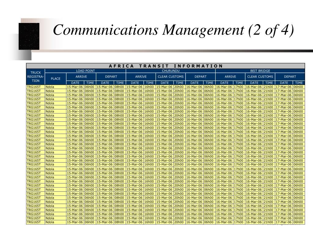 Communications Management (2 of 4)