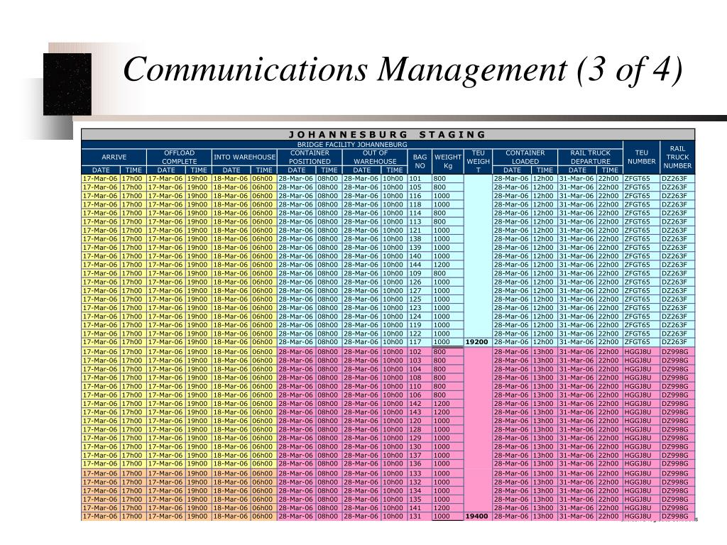 Communications Management (3 of 4)