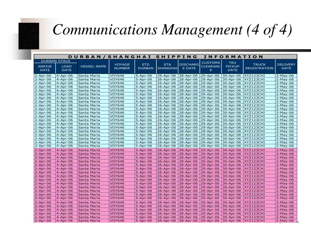 Communications Management (4 of 4)