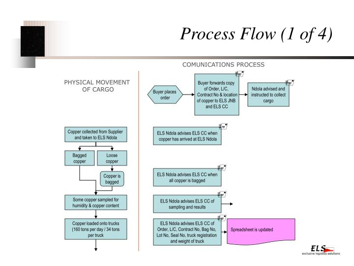 Process flow 1 of 4