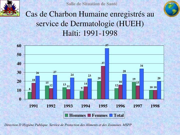 Cas de Charbon Humaine enregistrés au service de Dermatologie (HUEH)