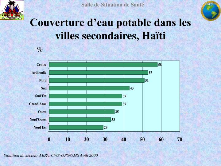 Couverture d'eau potable dans les villes secondaires, Haïti