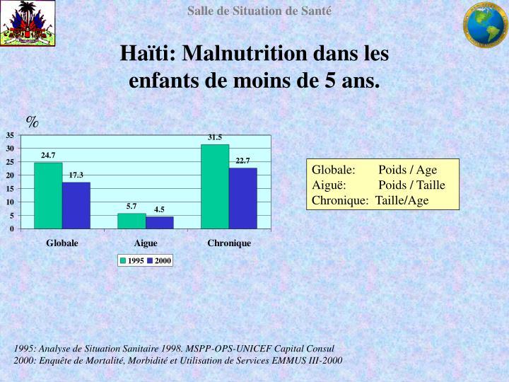Haïti: Malnutrition dans les