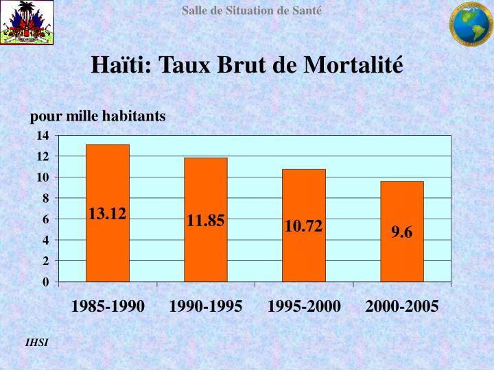 Haïti: Taux Brut de Mortalité