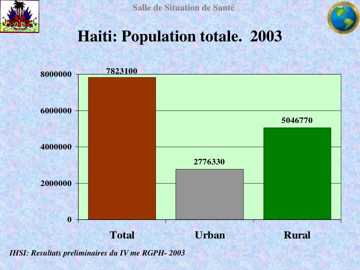 Haiti: Population totale.  2003