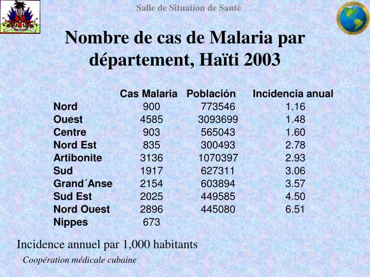 Nombre de cas de Malaria par département, Haïti 2003