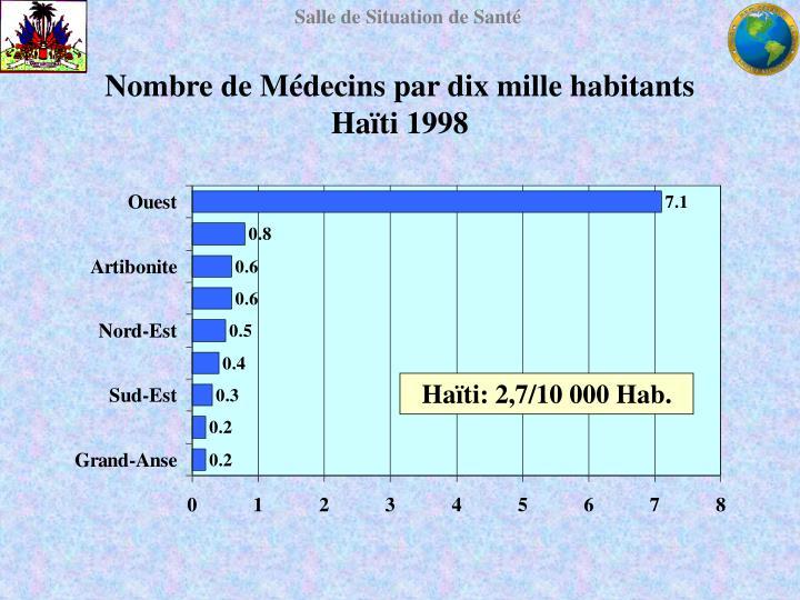 Nombre de Médecins par dix mille habitants