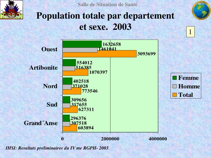 Population totale par departement