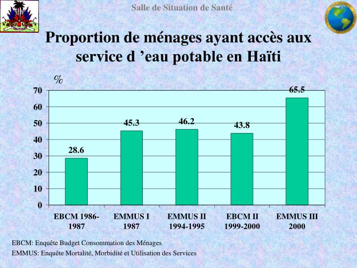 Proportion de ménages ayant accès aux service d'eau potable en Haïti