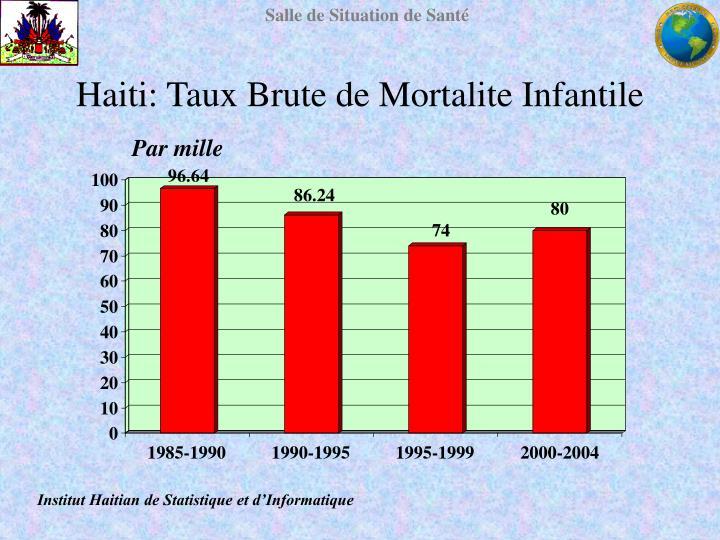 Haiti: Taux Brute de Mortalite Infantile