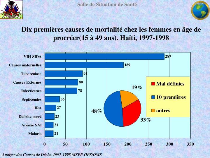 Dix premières causes de mortalité chez les femmes en âge de procréer(15 à 49 ans). Haïti, 1997-1998