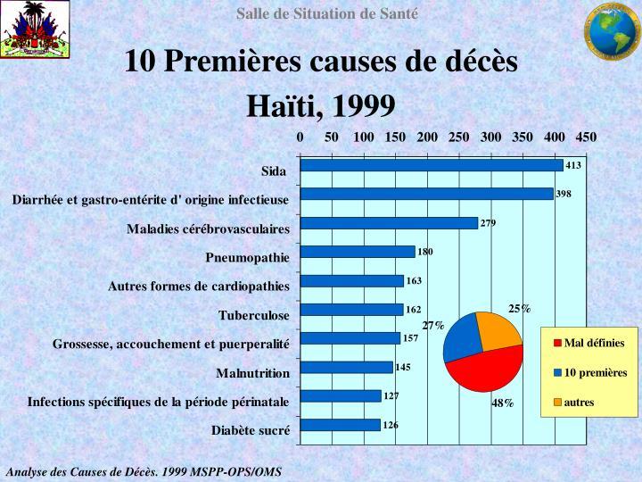 10 Premières causes de décès