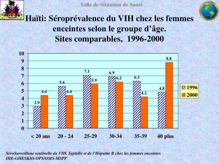 Haïti: Séroprévalence du VIH chez les femmes enceintes selon le groupe d'âge.