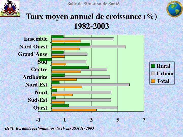 Taux moyen annuel de croissance (%)