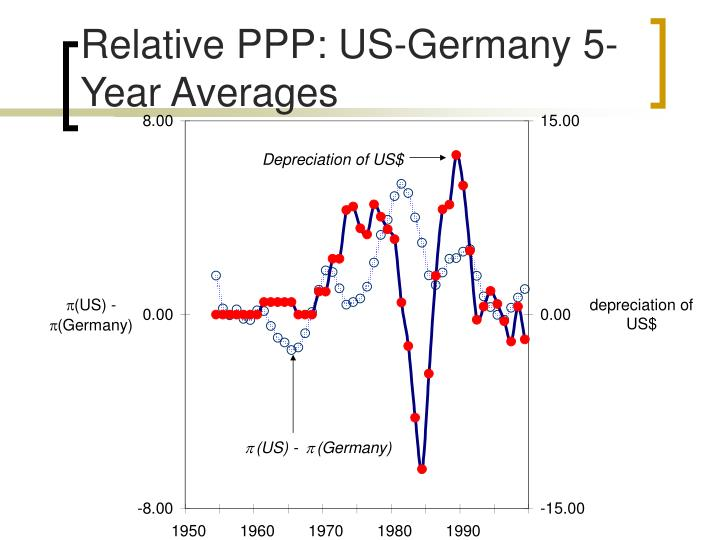 Relative PPP: US-Germany 5-Year Averages