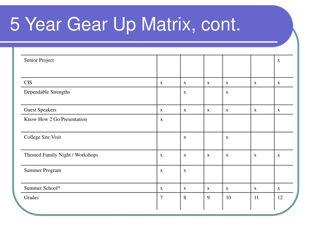 5 Year Gear Up Matrix, cont.