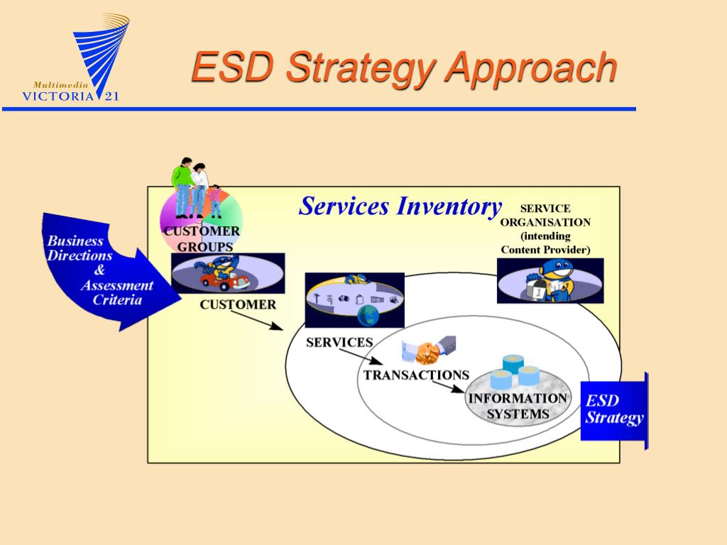 ESD Strategy Approach