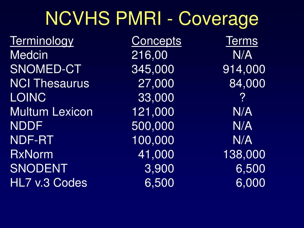 NCVHS PMRI - Coverage