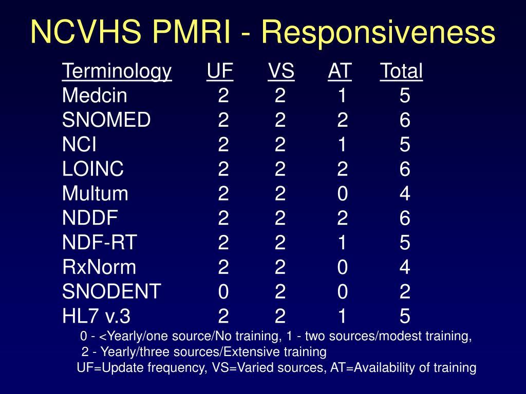 NCVHS PMRI - Responsiveness