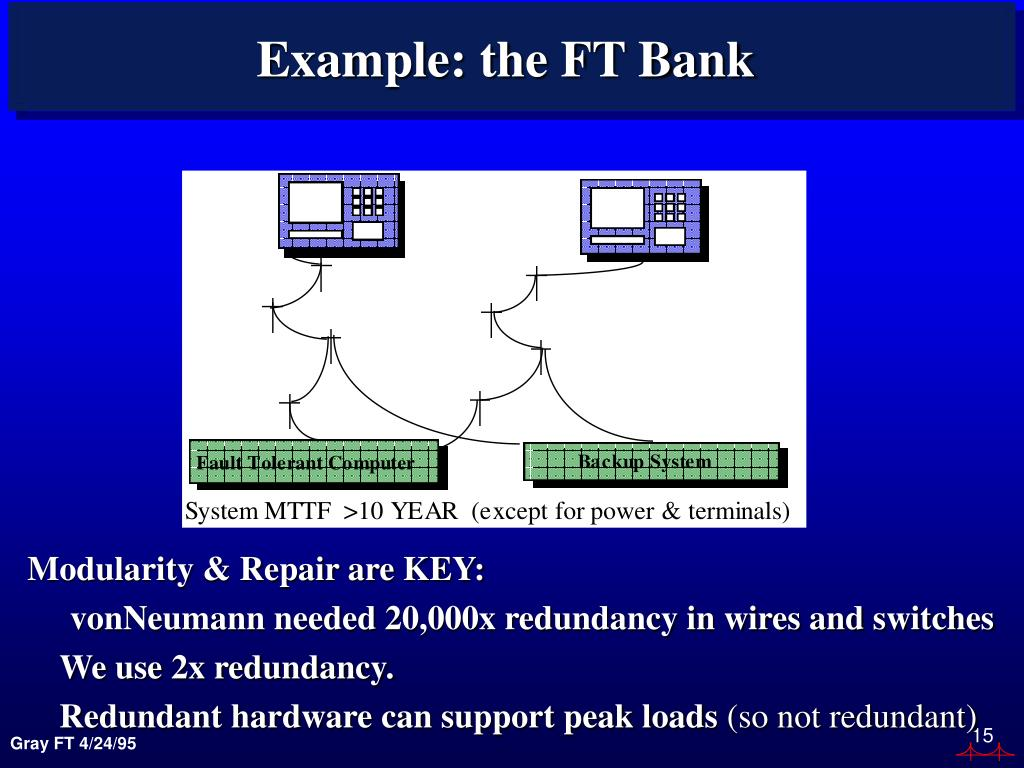 Example: the FT Bank
