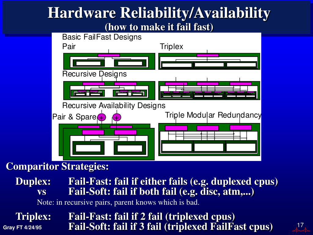 Hardware Reliability/Availability