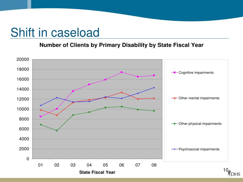 Shift in caseload