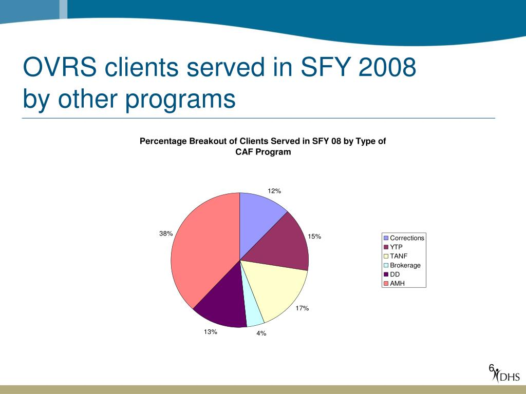 OVRS clients served in SFY 2008