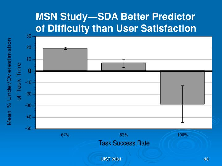 MSN Study—SDA Better Predictor of Difficulty than User Satisfaction