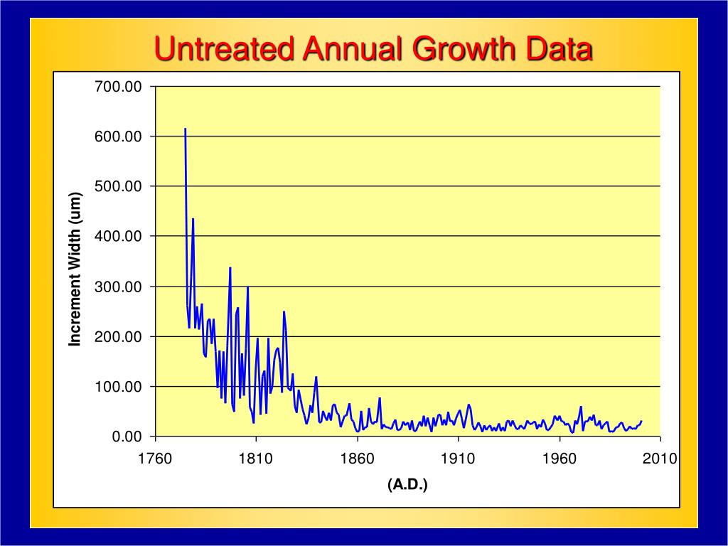 Untreated Annual Growth Data