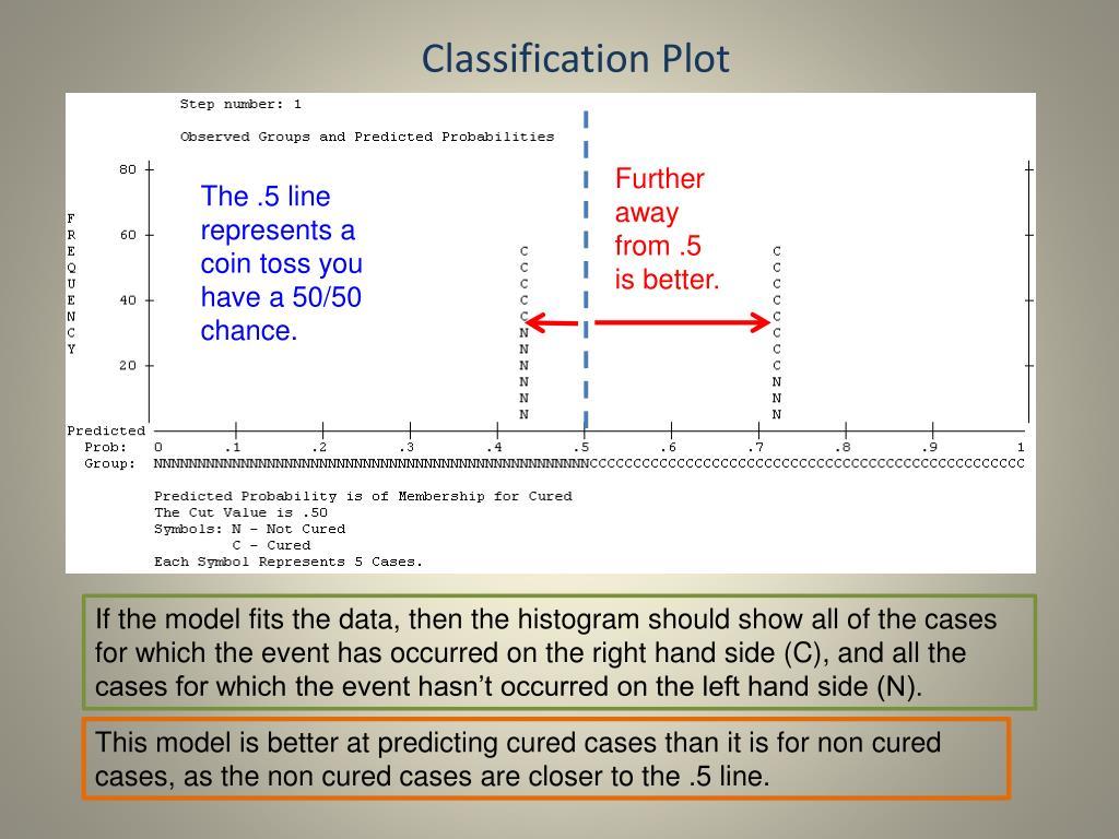 Classification Plot