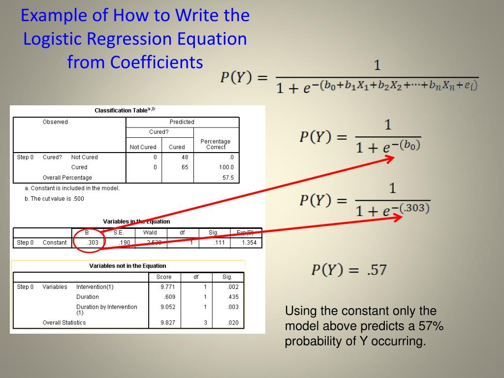 Example of How to Write the Logistic Regression Equation from Coefficients