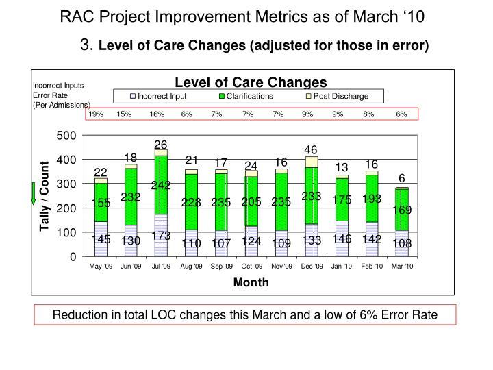 RAC Project Improvement Metrics as of March '10