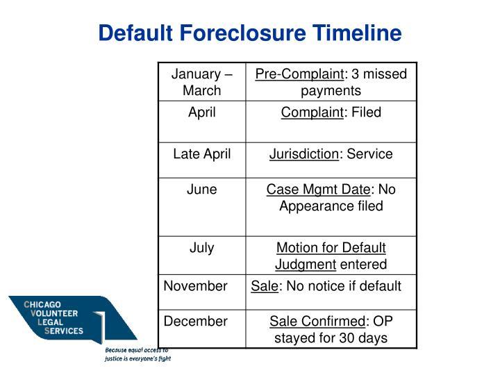 Default Foreclosure Timeline