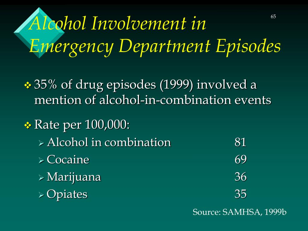 Alcohol Involvement in Emergency Department Episodes