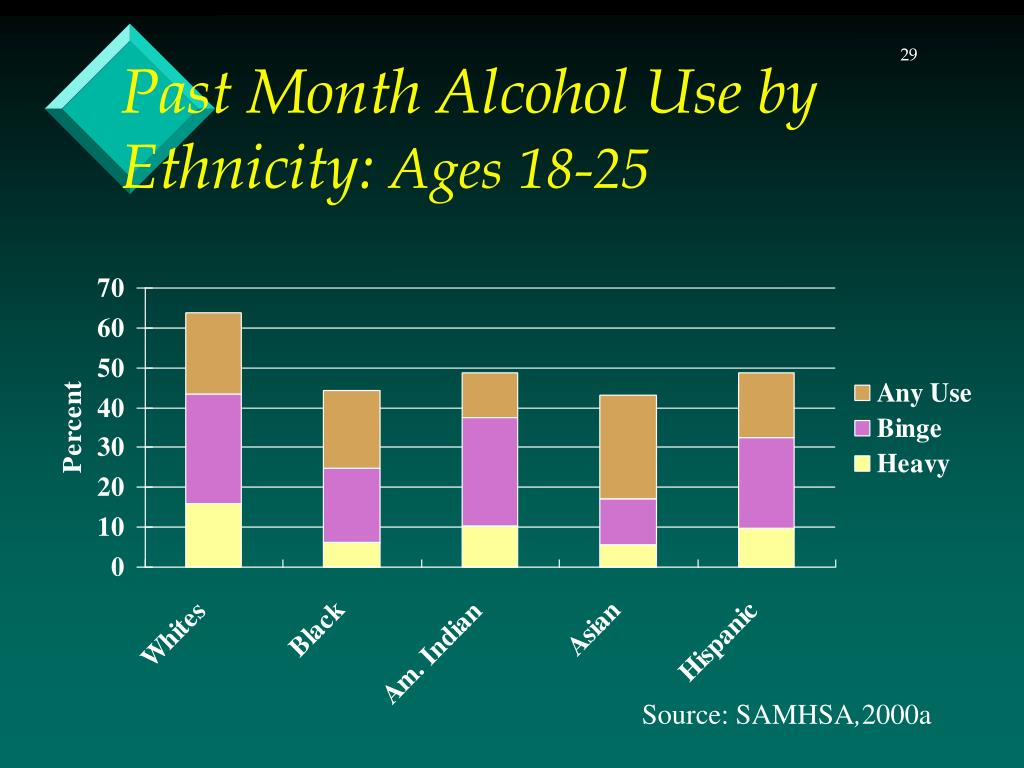 Past Month Alcohol Use by Ethnicity: