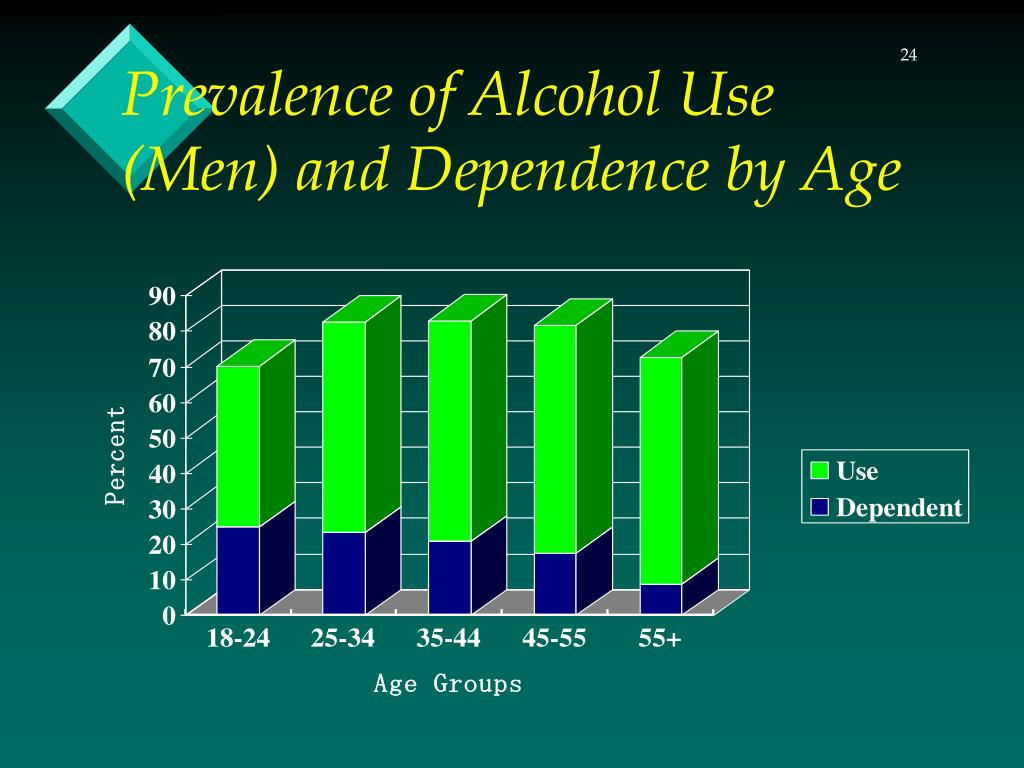 Prevalence of Alcohol Use (Men) and Dependence by Age