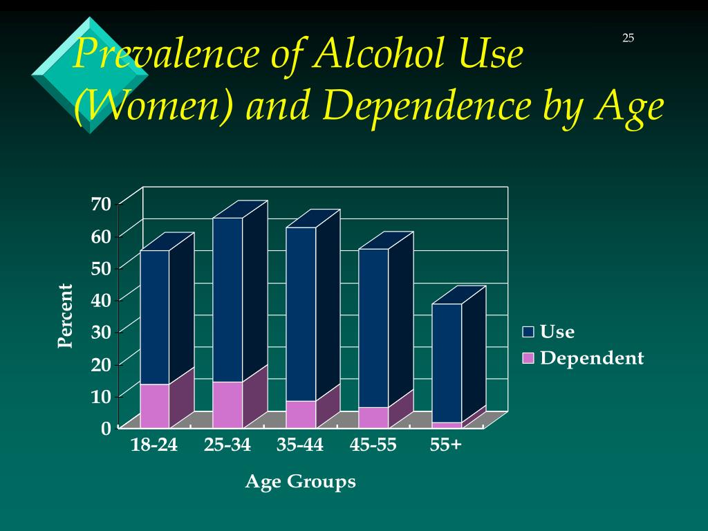 Prevalence of Alcohol Use (Women) and Dependence by Age
