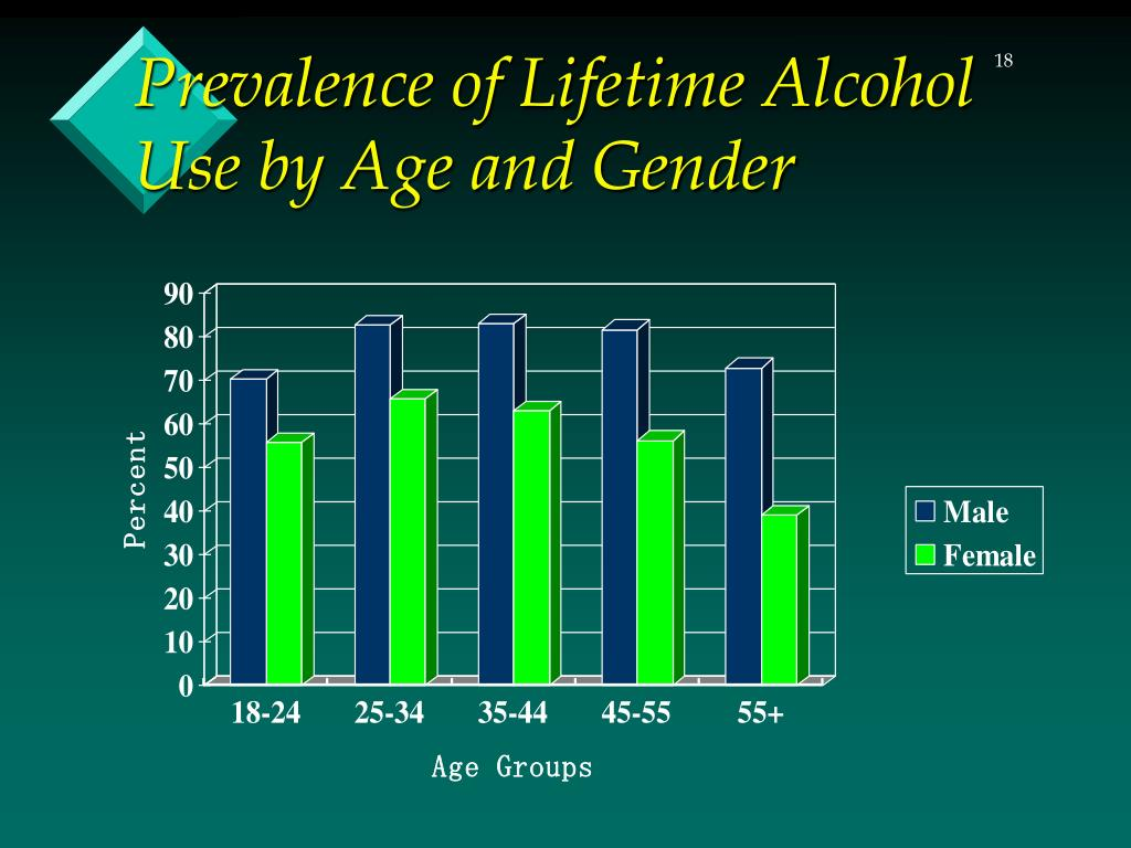 Prevalence of Lifetime Alcohol Use by Age and Gender