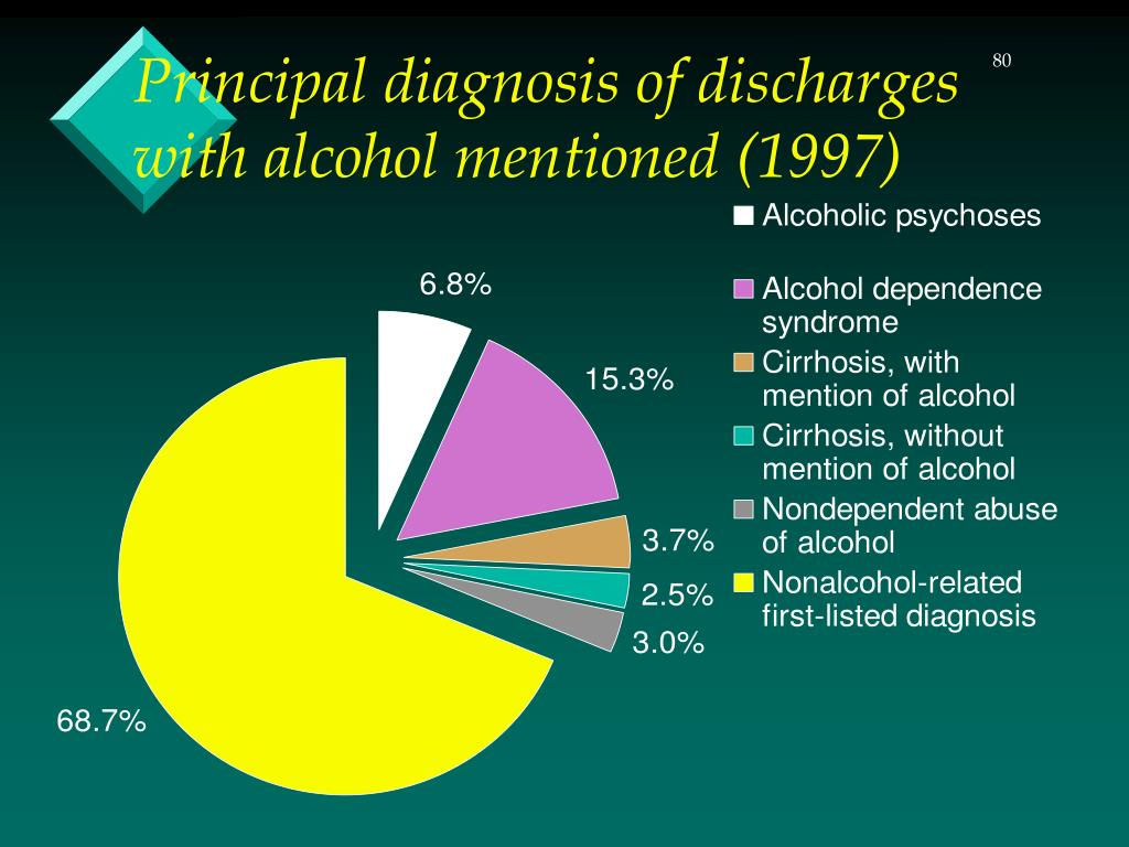 Principal diagnosis of discharges with alcohol mentioned (1997)