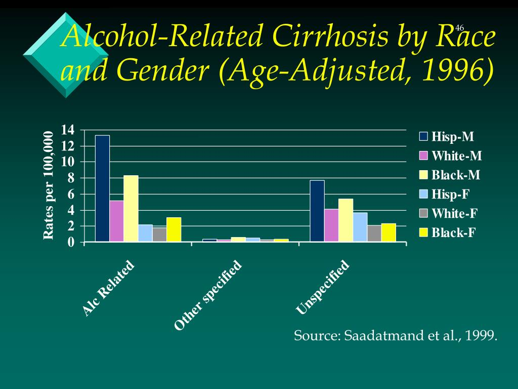 Alcohol-Related Cirrhosis by Race and Gender (Age-Adjusted, 1996)