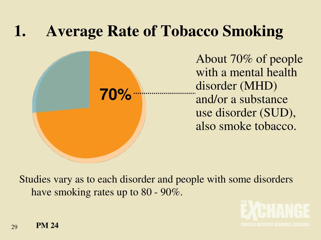 1.	Average Rate of Tobacco Smoking