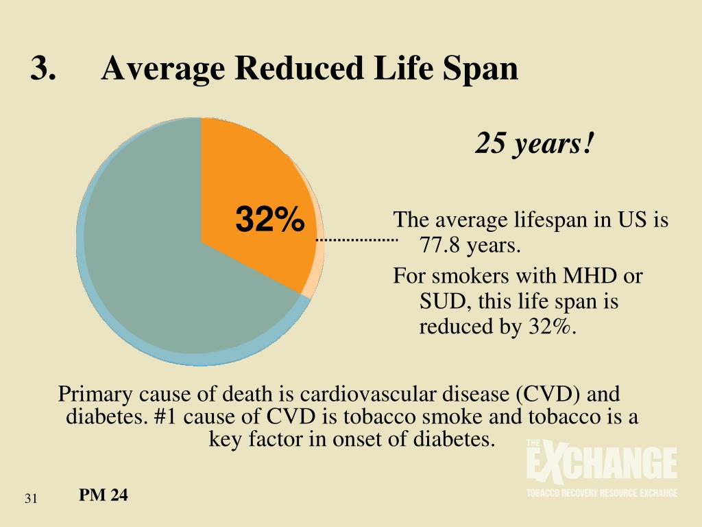3.	Average Reduced Life Span