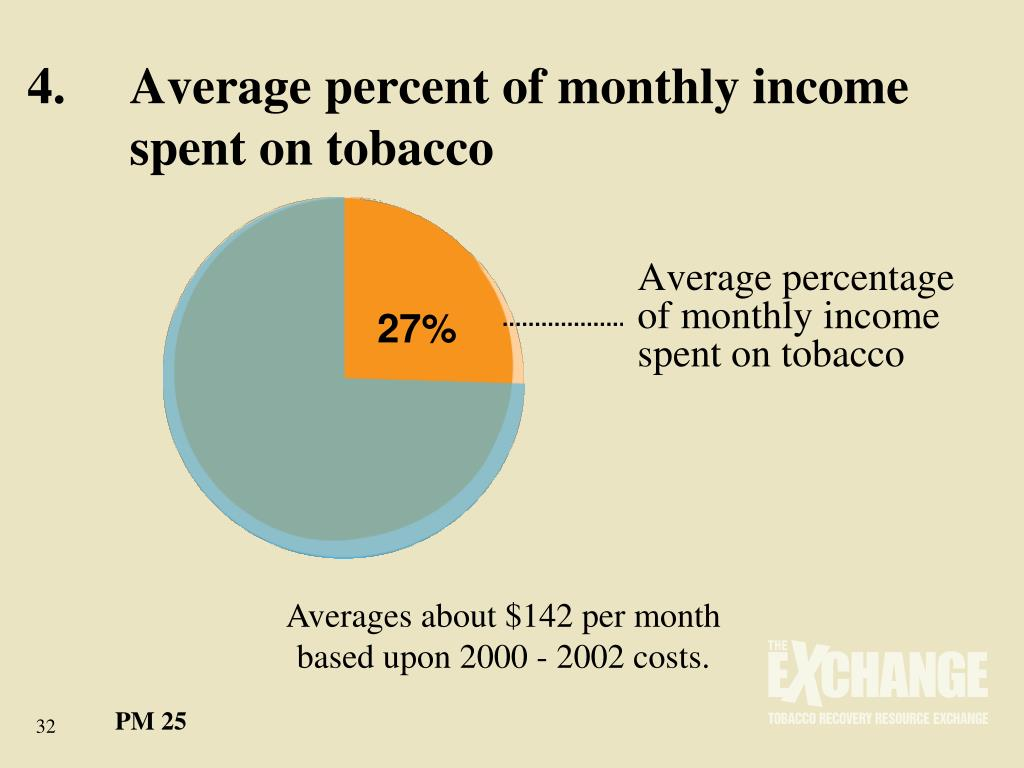 4.	Average percent of monthly income 	spent on tobacco