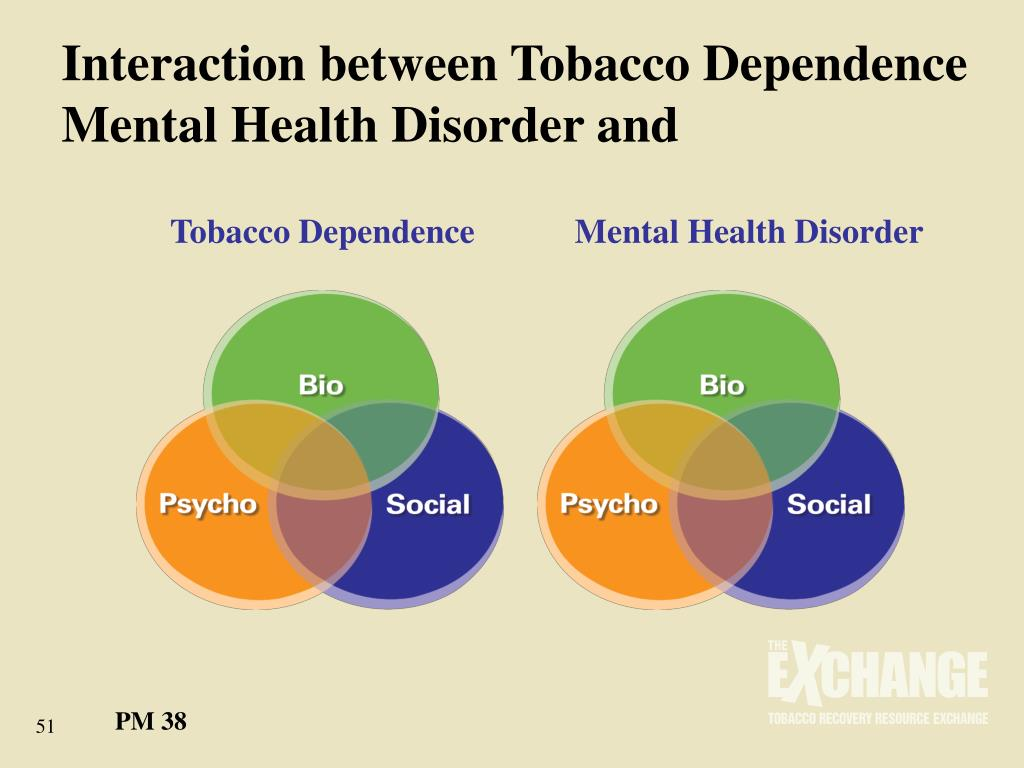 Interaction between Tobacco Dependence Mental Health Disorder and