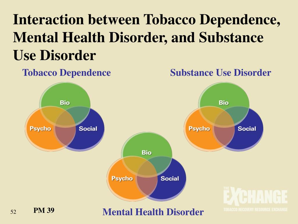 Interaction between Tobacco Dependence, Mental Health Disorder, and Substance Use Disorder