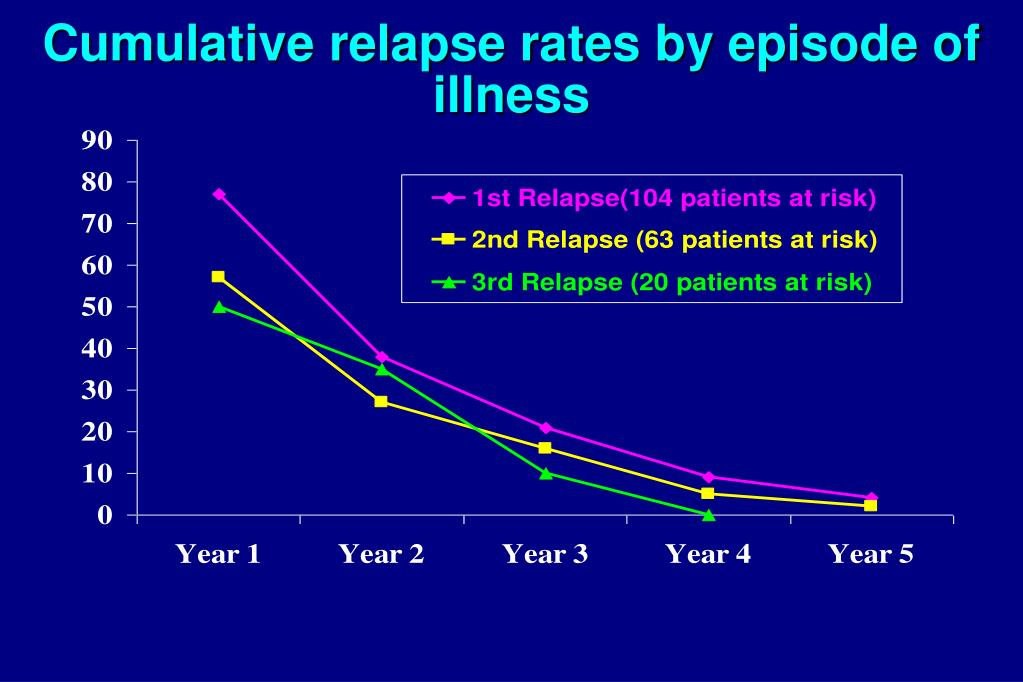 Cumulative relapse rates by episode of illness