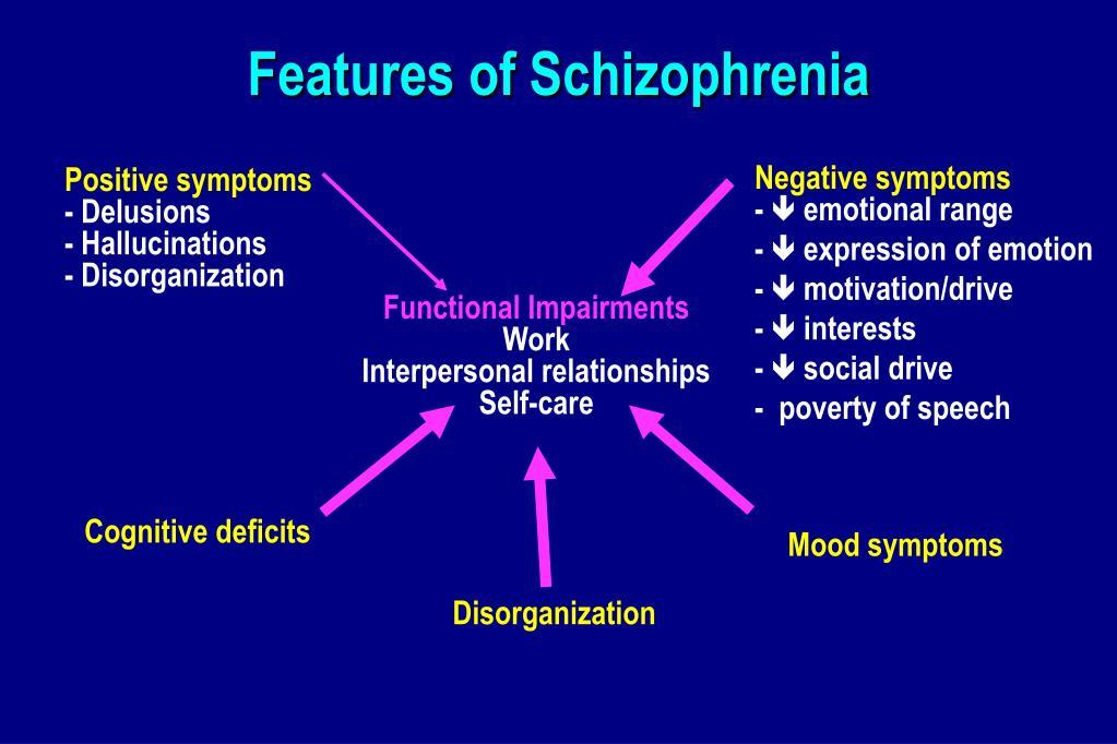 Features of Schizophrenia