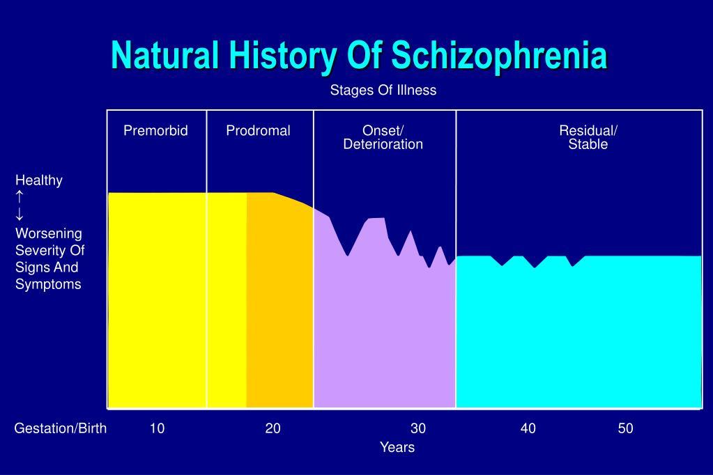 Natural History Of Schizophrenia