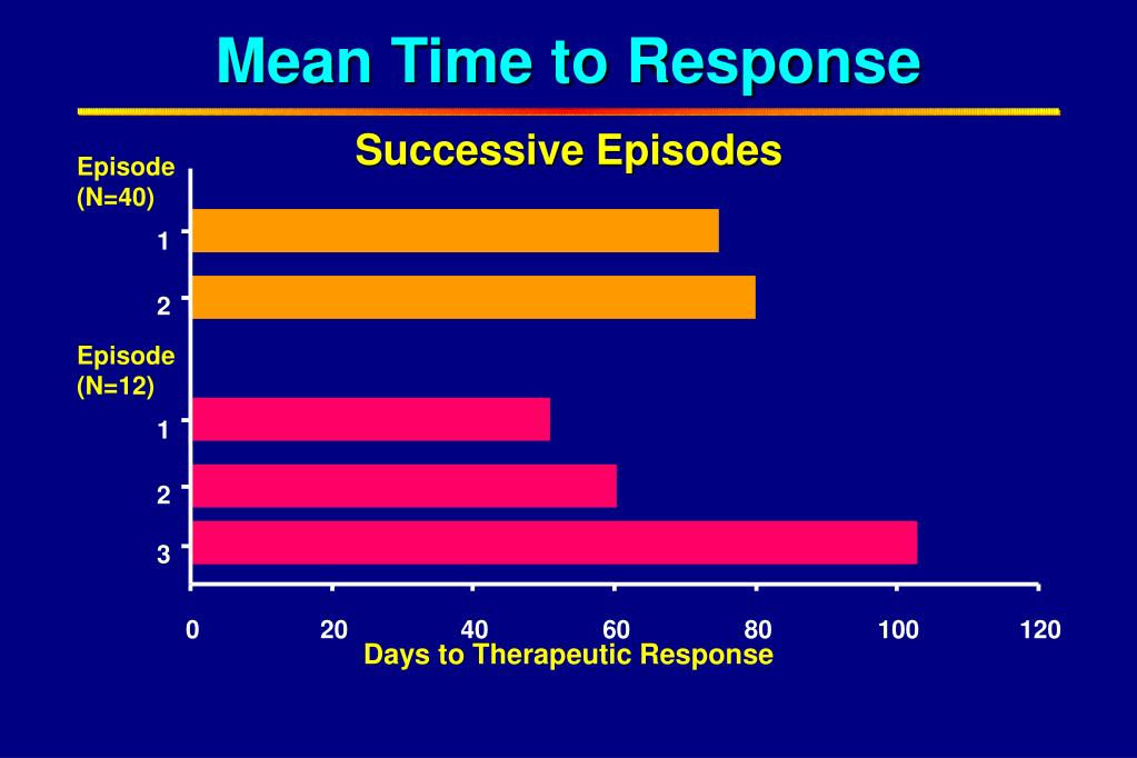Mean Time to Response